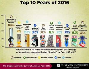top-fears-of-2016