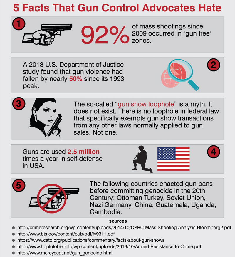 Five Facts That 'gun Control' Advocates Hate