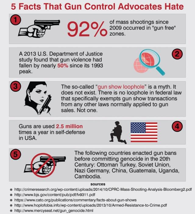 Five Facts That Gun Control Advocates Hate Give Me Liberty 2nd Amendment Shooting Firearms Blog